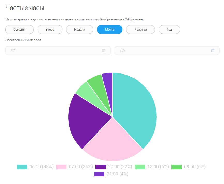 AnyComment Аналитика: частые часы комментирования
